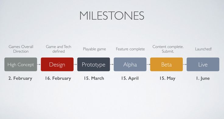 how to develop project milestones