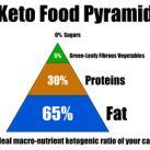 Ketogenic diet plan - Low carb food list
