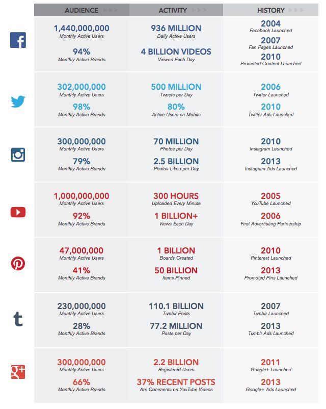 Social Media Statistiken 2015 - Erfolgreichste Soziale Netzwerke und Aktivität von Unternehmen