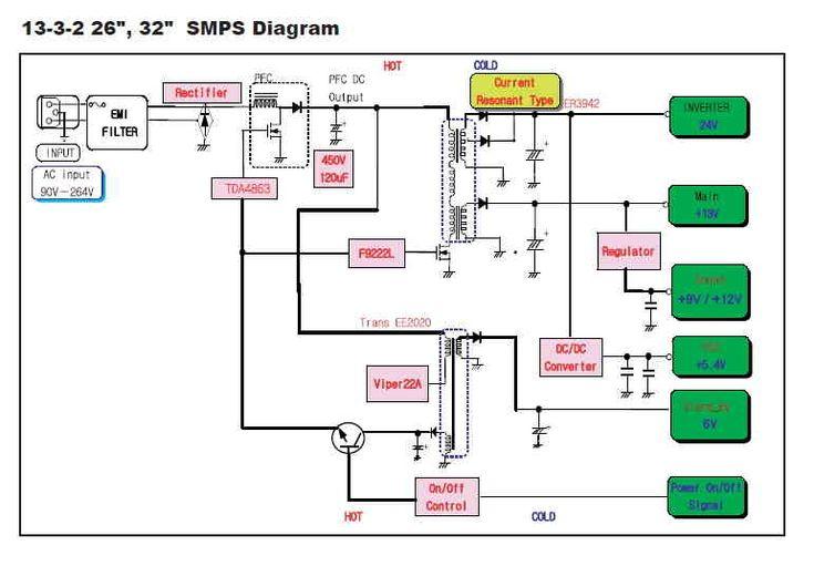 Pin De Brothers Nippon En Diagram En 2020