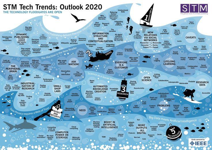 Afbeeldingsresultaat voor technology trends 2020