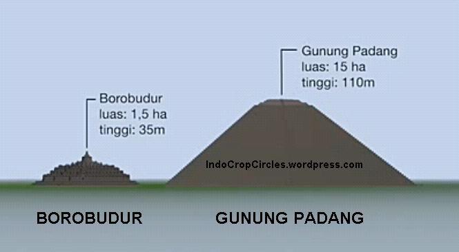 perbandingan borobudur dan gunung padang cianjur