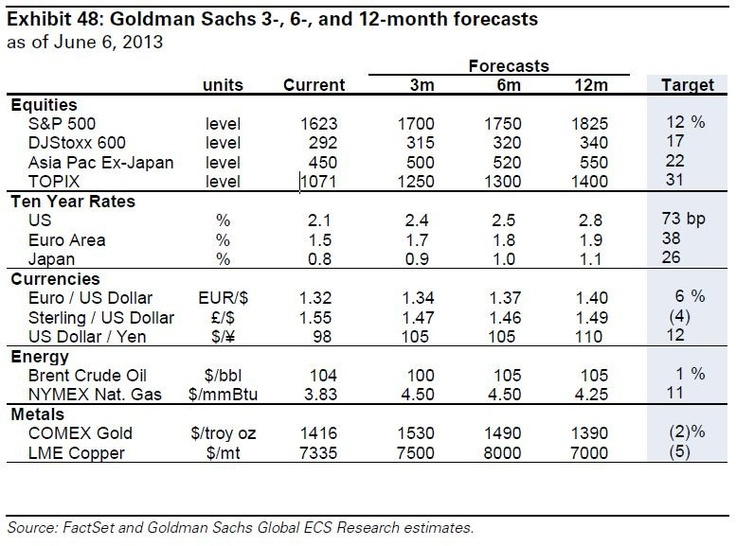 Goldman Sachs' Forecasts For The Global Financial Markets In One Tiny Table  Read more: http://www.businessinsider.com/goldman-sachs-financial-market-forecasts-2013-6#ixzz2VuQ8WcLO