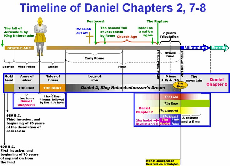 timeline of the book of daniel   the next timeline presents the information for daniel 9 which