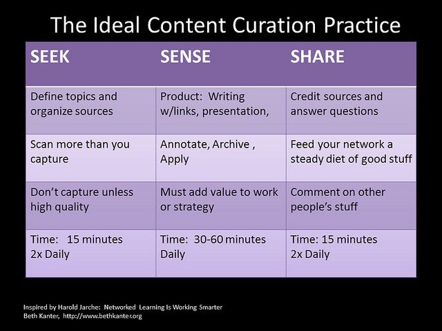The Ideal Content Curation Practice from the Content Curation Primer by Beth Kanter (inspired by Harold Jarche)