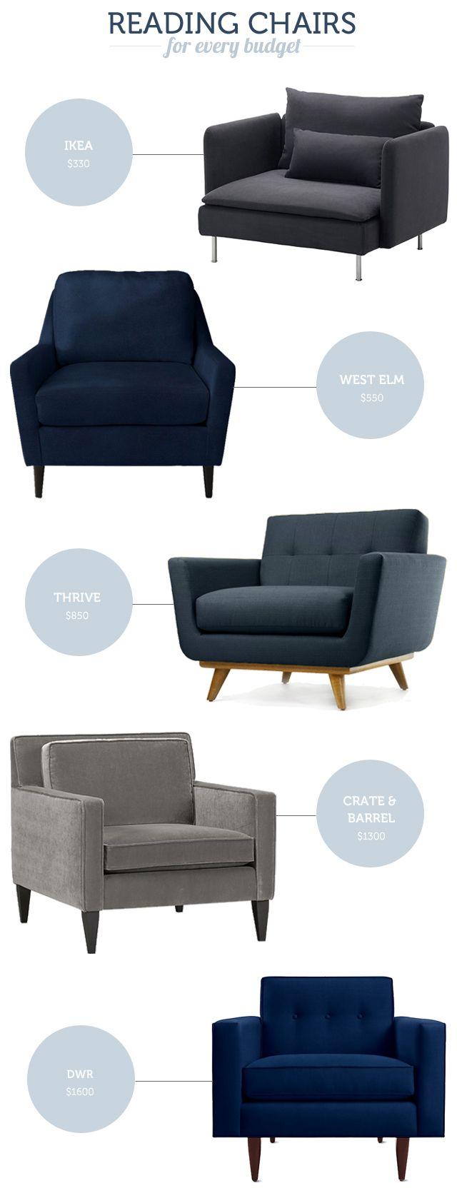 How to create a reading nook - a selection of comfy reading chairs to suit every budget
