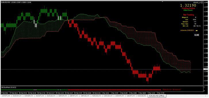 Renko bar forex trading system
