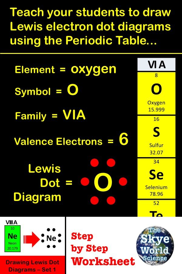 Valence Electrons And The Periodic Table Worksheet Template Chemistry Worksheets Chemistry Education