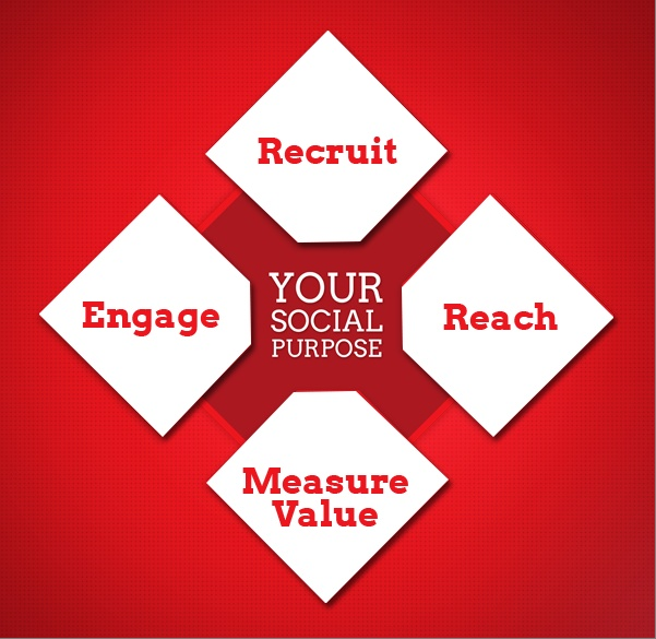 Our Model - Recruit, Engage, Reach and Measure!