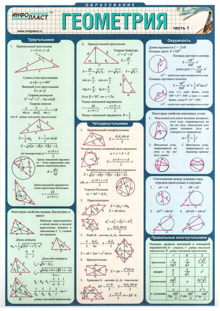 Большая шпаргалка по геометрии | iStudy.su