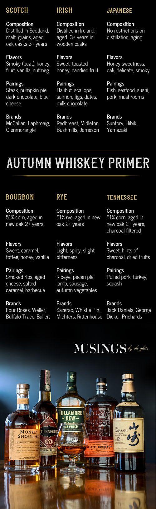 Whiskey Basics Chart for Scotch, Irish, Japanese, Bourbon, Rye and Tennessee Whiskeys. Brands, Pairing Tips, Tasting Notes.