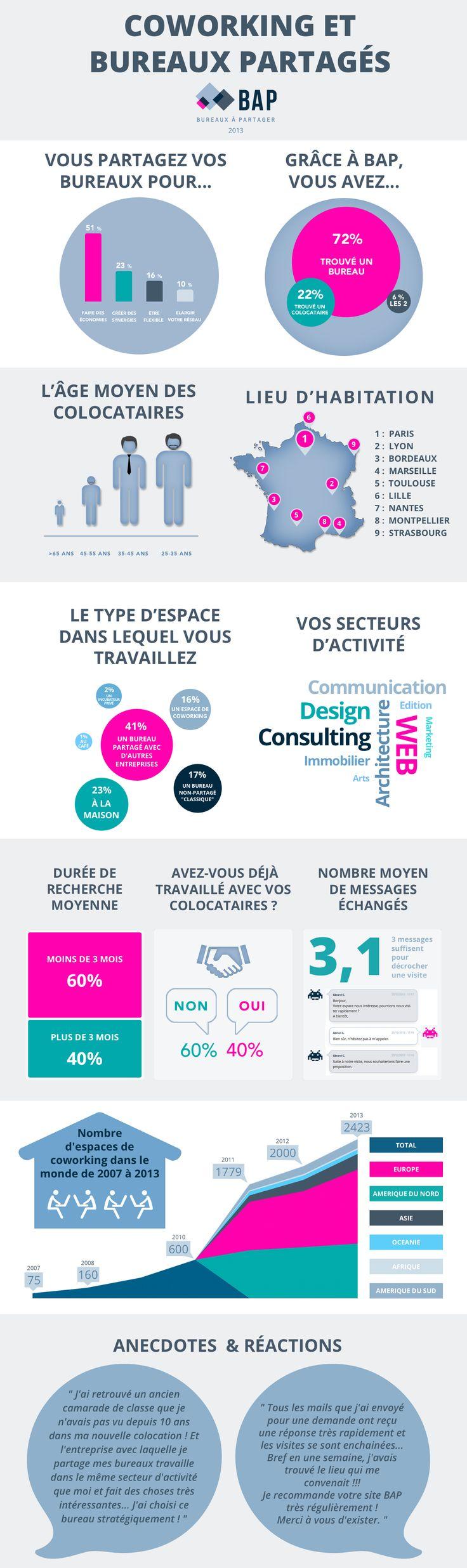 [Infographie] Le nombre d'espaces de coworking dans le monde a été multiplié par 32 depuis 2007 - Maddyness