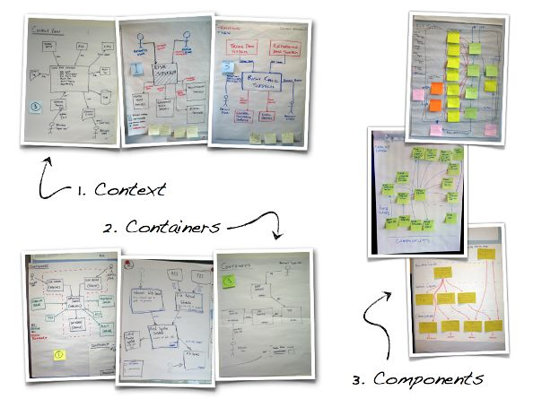 Agile Software Architecture Sketches and NoUML
