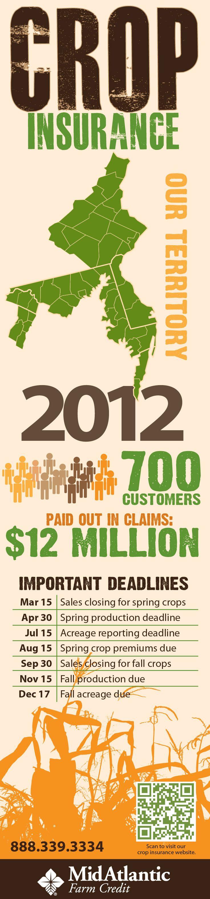 2012 Crop Insurance Information