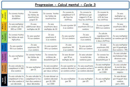 Ceintures du calcul mental en cycle 3 Progression + toutes les fiches entrainement et tests