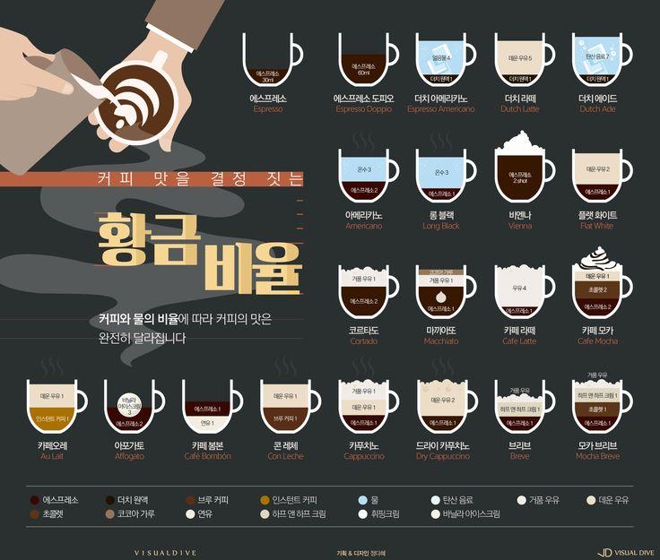 """""""따뜻하게 즐기세요"""" 커피 맛을 결정짓는 황금 비율 [인포그래픽] #coffee / #Infographic ⓒ 비주얼다이브 무단 복사·전재·재배포 금지"""