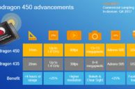 Qualcomm Announces 14nm Snapdragon 450 Chip with 25% Faster Performance Real-Time Bokeh Effects