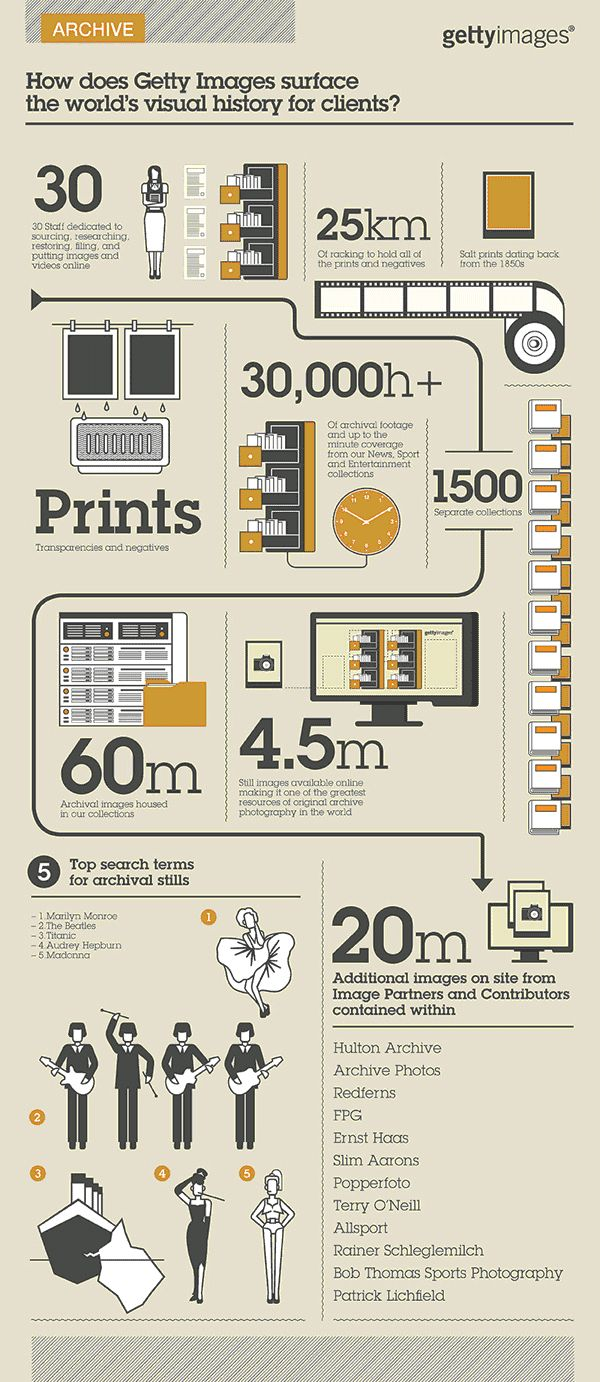 81 best images about ★ INSPIRATION | INFOGRAPHIC DESIGN on ...