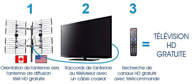 La télé HD gratuite c'est simple, économique et légale