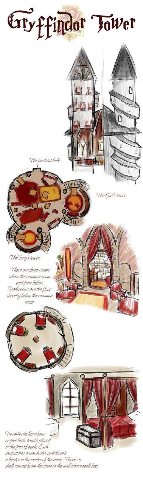 Esquemas de las salas comunes de las cuatro casas de Hogwarts...