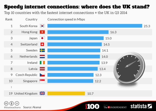 Te compartimos una imagen que nos detalla cuales son los 10 países con el #Internet más rápido del mundo.