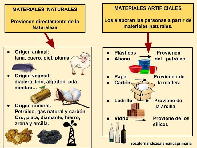 Maestra De Primaria Materiales Naturales Y Materiales Artificiales Ciencia De Los Materiales Ensenanza De Quimica Materiales Naturales Y Artificiales