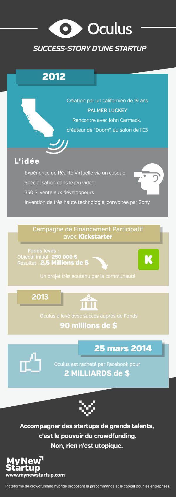 #Oculus : success story d'une #startup grâce au #crowdfunding
