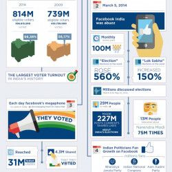 Facebook: India Elections Infographic 2014