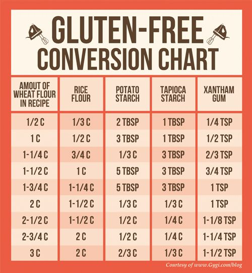 Gluten free conversion chart. Awesome cheat sheet! :) glutenfree health