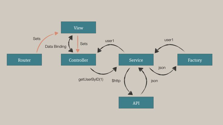 #angularjs workflow ilustrado