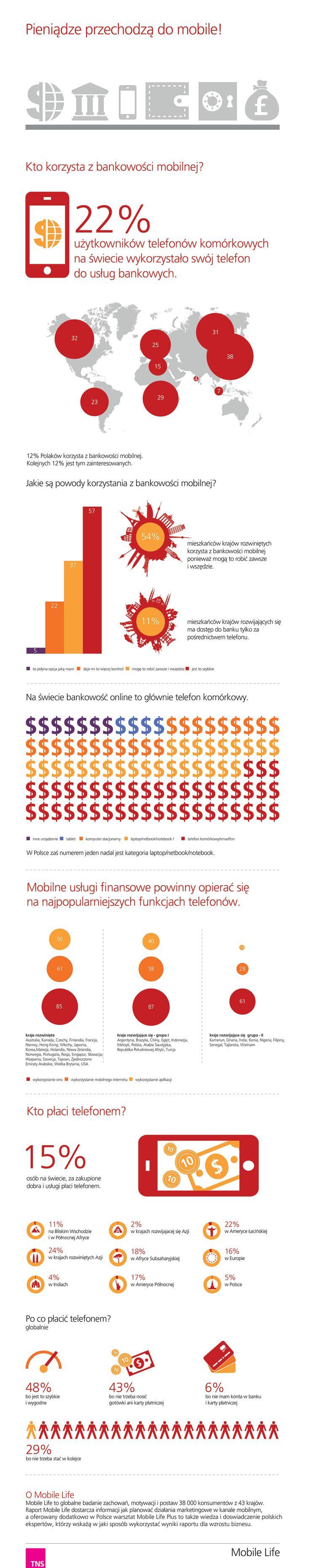 Pieniądze przechodzą do mobile!