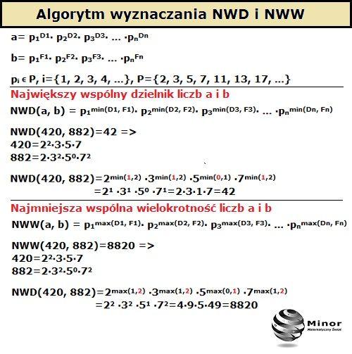 Największy wspólny dzielnik NWD liczb naturalnych a i b  to taka liczba naturalna, która jest największa spośród wszystkich dzielników liczb a i b, oznaczamy ją symbolem NWD(a, b). Najmniejsza wspólna wielokrotność NWW liczb naturalnych a i b to taka liczba naturalna, która jest podzielna przez każdą z liczb a i b, oznaczamy ją symbolem NWW(a, b). Korzystając z podanego algorytmu wyznacz NWD(315,588) i NWW(315,588).