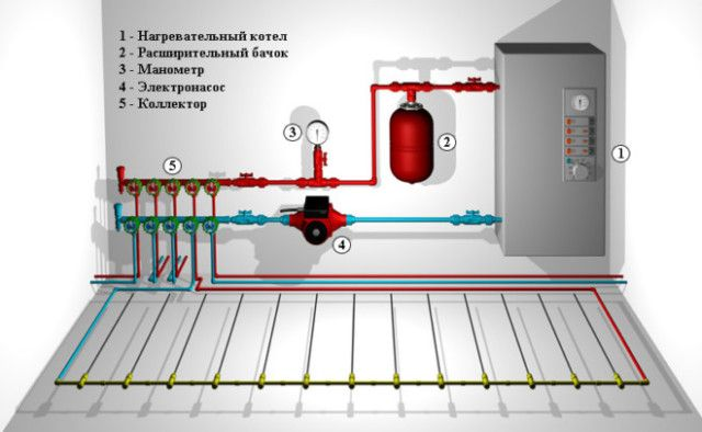 Теплые полы схема отопления