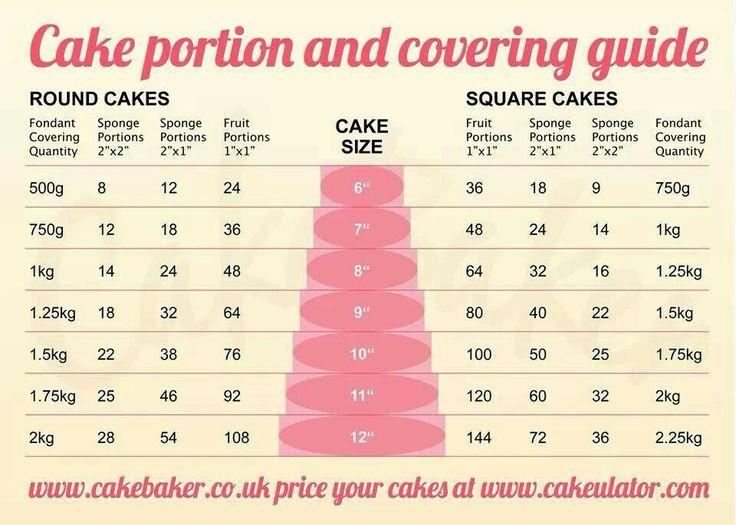 Cake portions guide | Celebration Cake Decorating Ideas ...