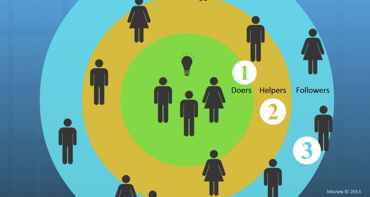 Skill swarms – a new way to share expertise and work smarter together http://intunex.fi/2014/06/30/skill-swarms-a-new-way-to-share-expertise-and-work-smarter-together/ #hrtech #esn #collaboration #socbiz