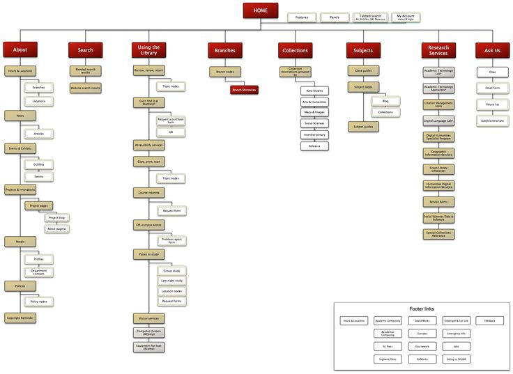 Stanfords site hierarchy work stuff pinterest for Architectural websites