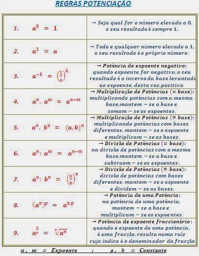 Aprender Matemática: POTENCIAÇÃO E RADICIAÇÃO