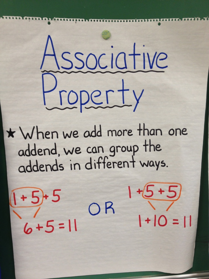 Simplified Associative Property Anchor Chart!