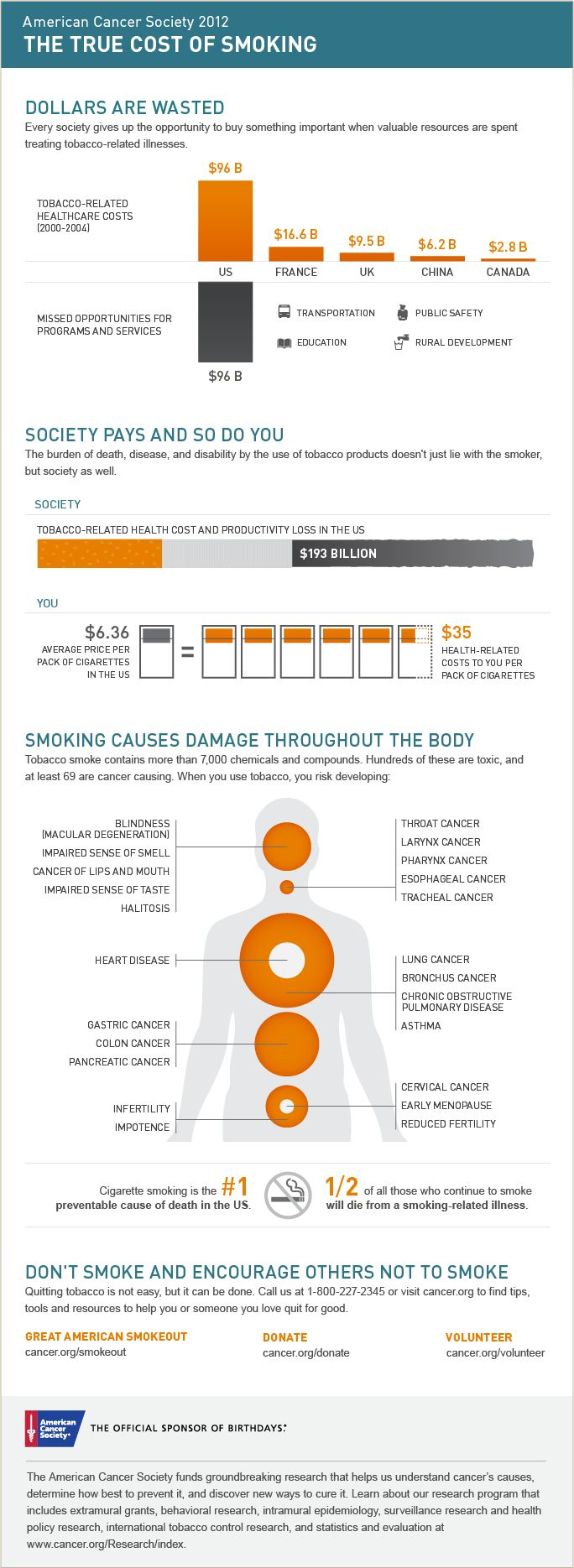 The true cost of smoking from the American Cancer Society