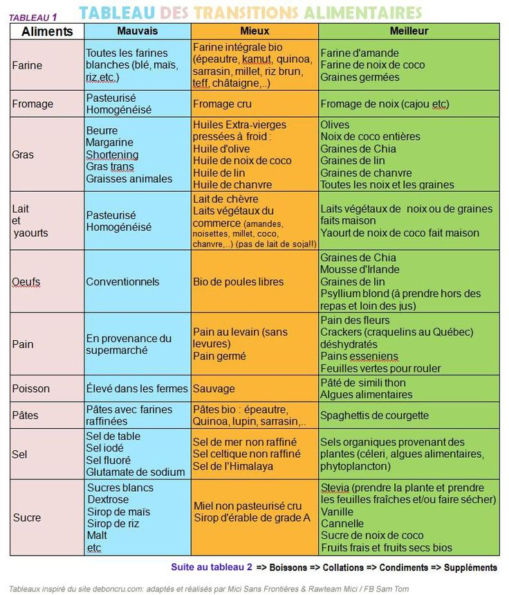 Tableaux de Transitions Alimentaires -►Explications -► Tableau 1 : Aliments -► Tableau 2 : Boissons Collations/En Cas, Condiments, Suppléments -► Versions impr