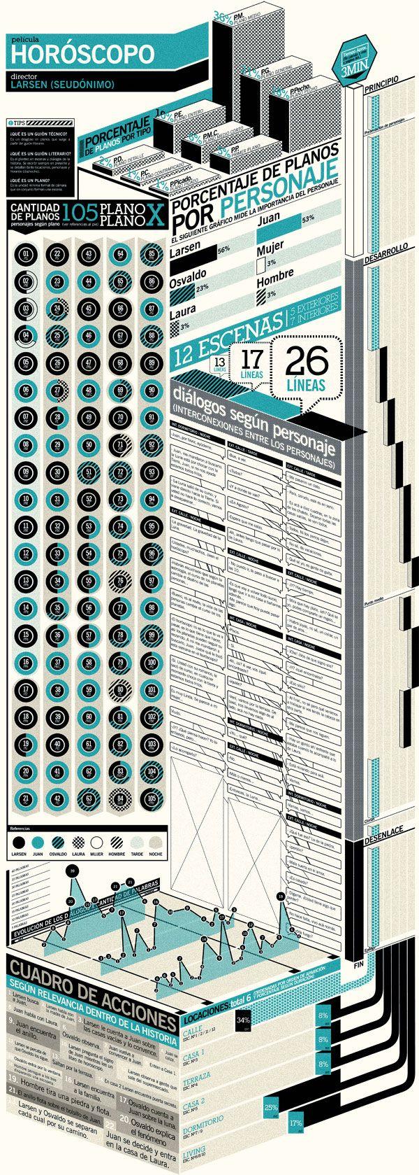 Horoscopo Infographic from Emiliano Lionel Suarez día a día, pero no solo es…