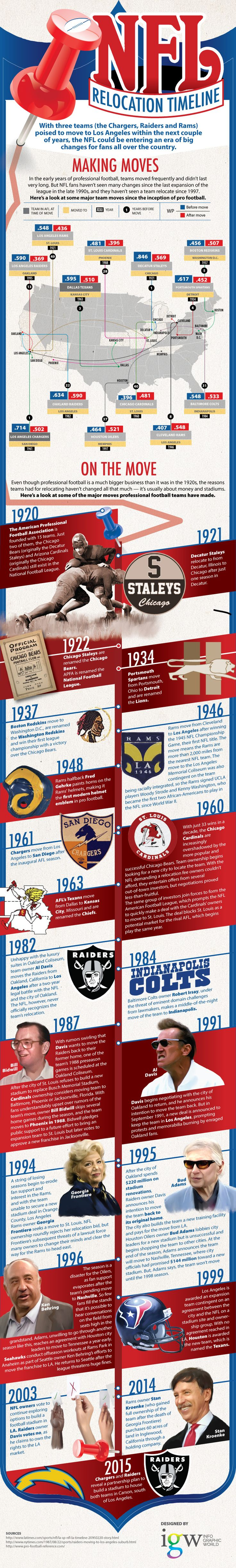 NFL Team Relocations Timeline [by Infographic World -- via Tipsographic] #NFL #NFLTeams #NFLRelocations #timeline  #tipsographic