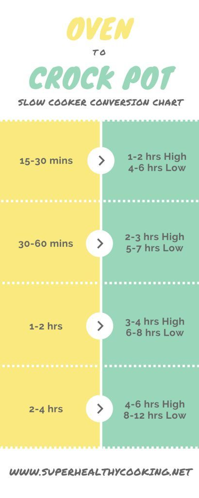 Oven to Crock pot - Slow Cooker Conversion Chart - Super Healthy Cooking: chart, infograph, cooking, cook, food, healthy, crock pot, slow cooking, slow cooker (scheduled via http://www.tailwindapp.com?utm_source=pinterest&utm_medium=twpin&utm_content=post102382349&utm_campaign=scheduler_attribution)