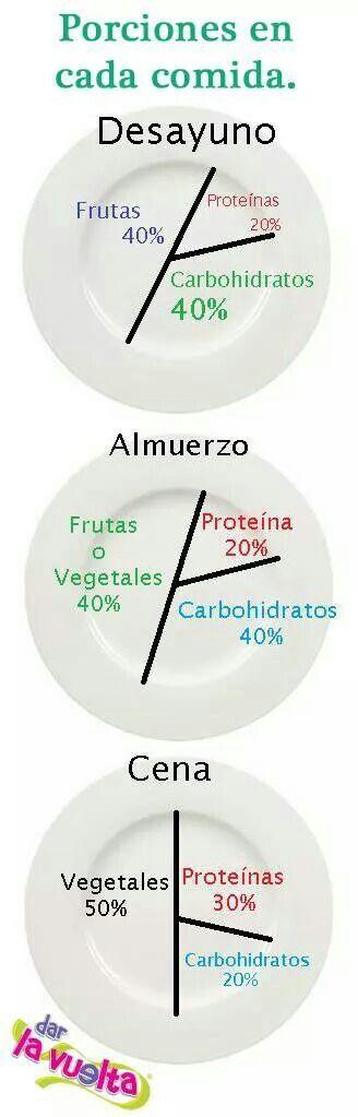 Proporción de cada grupo de alimentos en el plato :-)