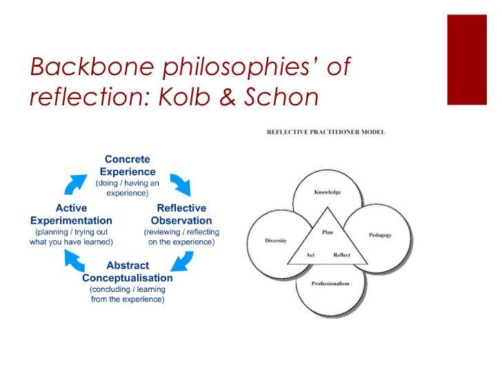 backbone philosophies u2019 of reflection  kolb  u0026 schon