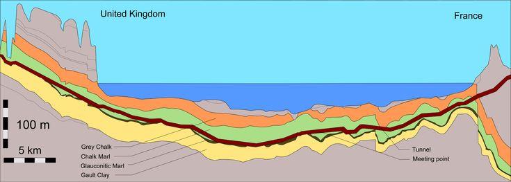 El Eurotúnel (Conecta Francia y Reino unido) es un túnel ferroviario, abierto el 6 de mayo de 1994, que cruza el canal de la Mancha, uniendo Francia con el Reino Unido.1 Es una importante infraestructura del transporte internacional. Su travesía se puede hacer o bien en coche (por el Shuttle) o en tren Eurostar y dura aproximadamente 35 minutos. Es el tercer túnel más largo del mundo,(Seikan 1 Y  San Gotardo 2), y el que tiene el tramo submarino más largo del mundo.