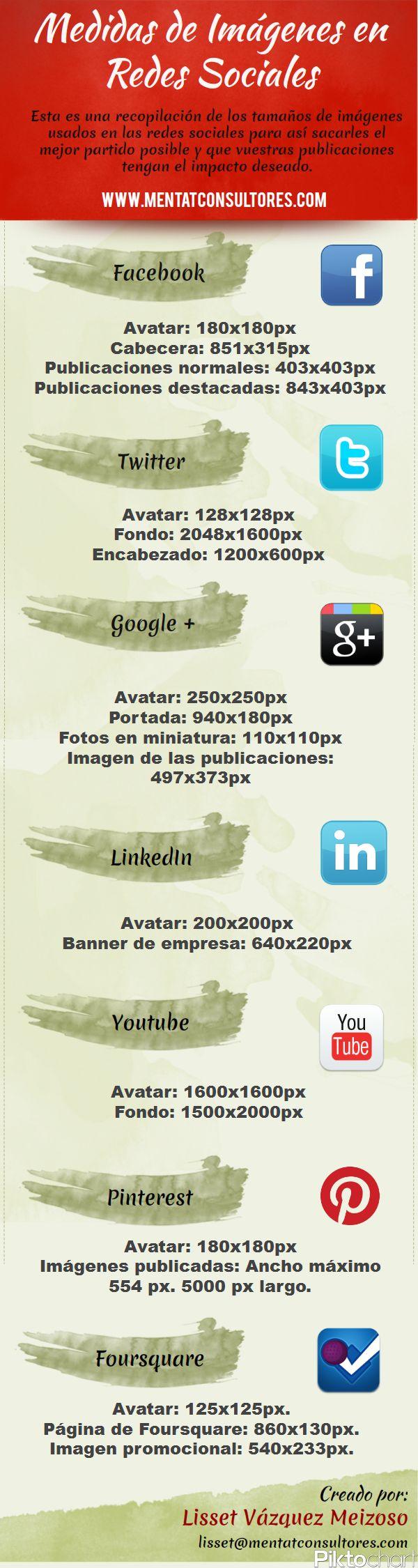 Infografia tamaño de las imágenes en las redes sociales. Lisset Vázquez Meizoso.