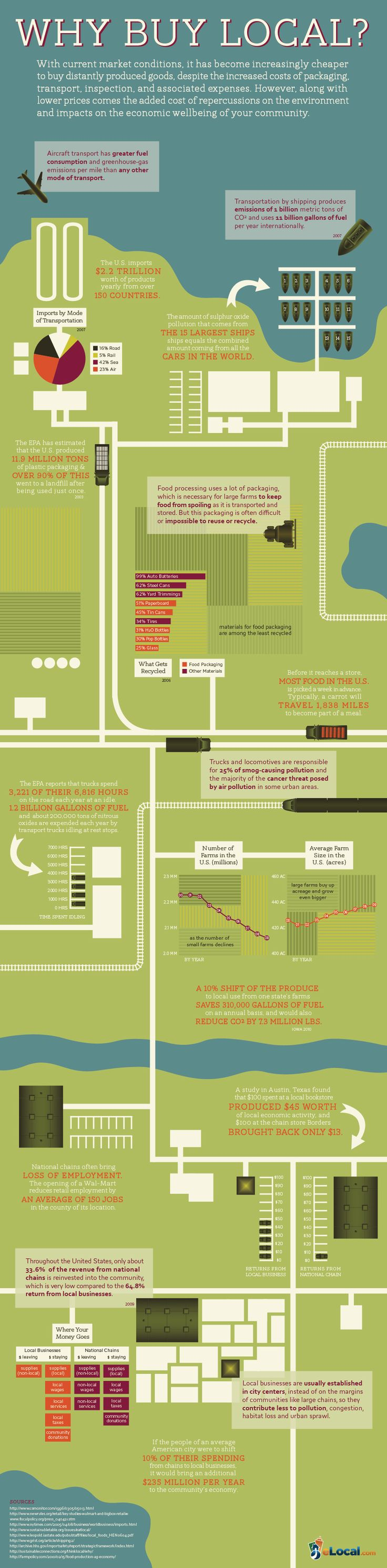 why buy local infographic [ 736 x 2981 Pixel ]