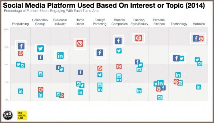 Social media platform used based on interest or topic