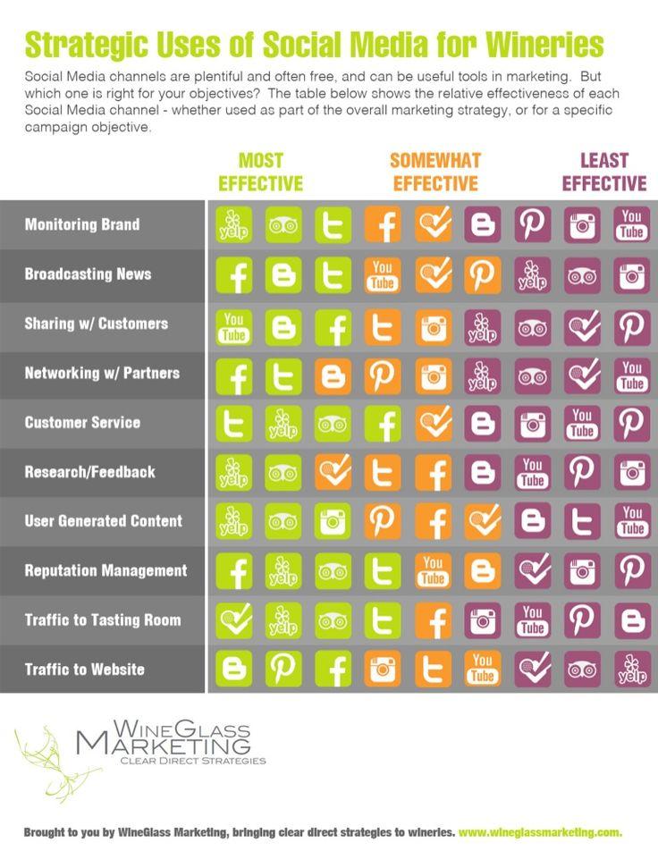 Strategic Uses of #SocialMedia for #Wineries [Infographic] | Uso strategico dei social media per le #cantine